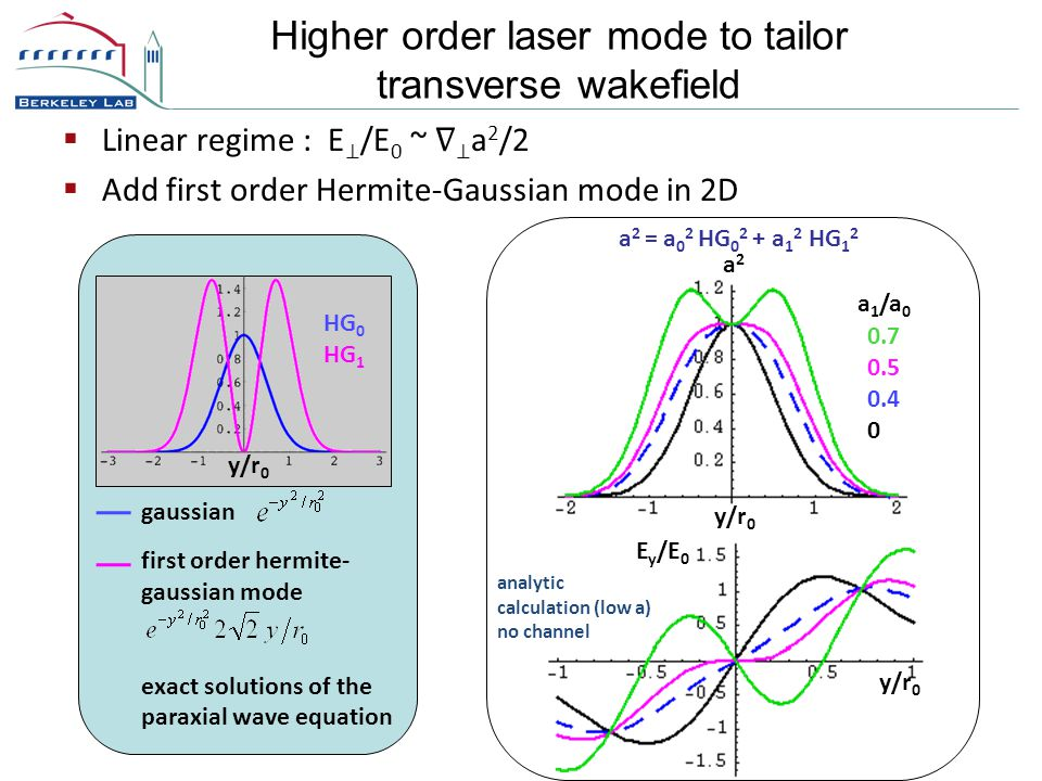 Higher order laser mode to tailor transverse wakefield  Linear regime : E ⊥ /E 0 ~ ∇ ⊥ a 2 /2  Add first order Hermite-Gaussian mode in 2D y/r 0 gaussian first order hermite- gaussian mode exact solutions of the paraxial wave equation HG 0 HG 1 y/r 0 a2a2 0.7 0.5 0.4 0 a 1 /a 0 a 2 = a 0 2 HG 0 2 + a 1 2 HG 1 2 E y /E 0 y/r 0 analytic calculation (low a) no channel