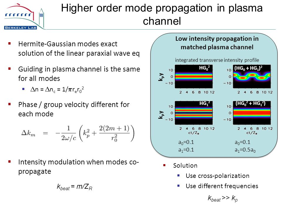Higher order mode propagation in plasma channel  Hermite-Gaussian modes exact solution of the linear paraxial wave eq  Guiding in plasma channel is the same for all modes   n =  n c = 1/  r e r 0 2  Phase / group velocity different for each mode  Intensity modulation when modes co- propagate Low intensity propagation in matched plasma channel integrated transverse intensity profile (HG 0 + HG 1 ) 2 (HG 0 2 + HG 1 2 ) HG 0 2 HG 1 2 kpykpy kpykpy  Solution  Use cross-polarization  Use different frequencies k beat  = m/Z R k beat  >> k p a 0 =0.1a 0 =0.1 a 1 =0.1 a 1 =0.5a 0