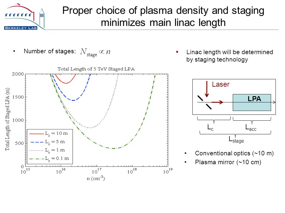  Linac length will be determined by staging technology L stage LPA Laser L acc LcLc Conventional optics (~10 m) Plasma mirror (~10 cm) Number of stages: Proper choice of plasma density and staging minimizes main linac length