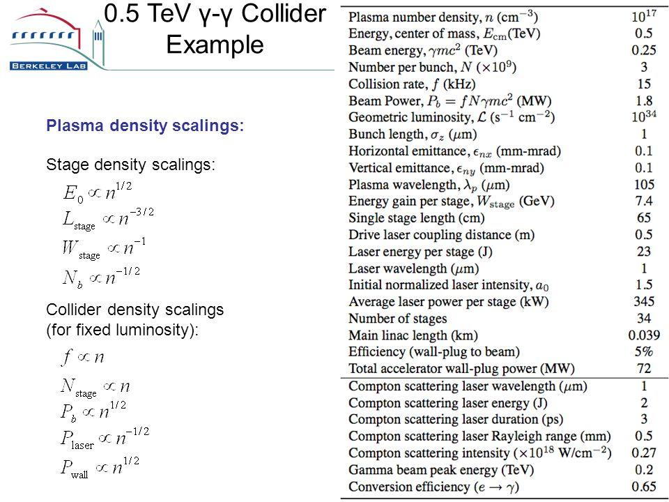 0.5 TeV γ-γ Collider Example Plasma density scalings: Stage density scalings: Collider density scalings (for fixed luminosity):