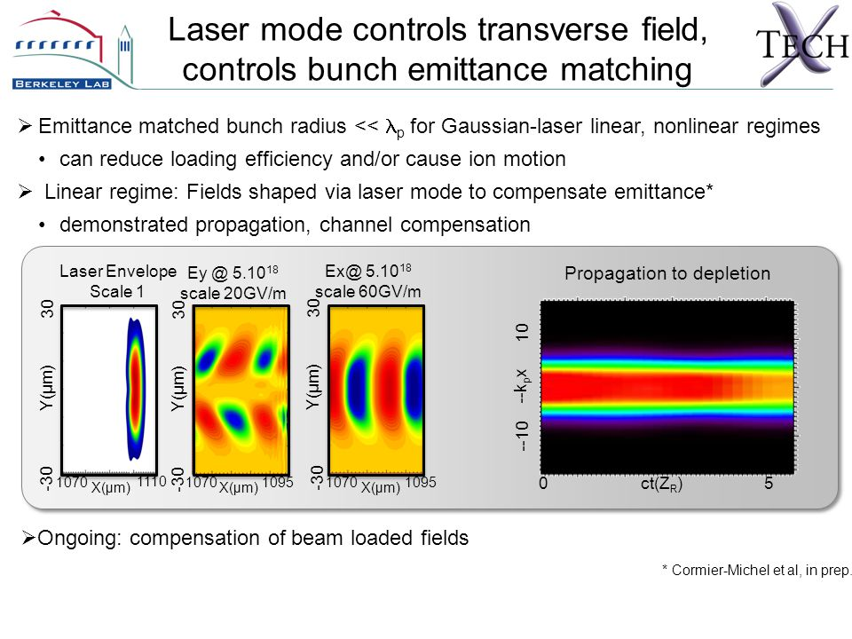 Laser mode controls transverse field, controls bunch emittance matching Ey @ 5.10 18 scale 20GV/m 1070 X(µm) 1095 -30 Y(µm) 30 Ex@ 5.10 18 scale 60GV/m 1070 X(µm) 1095 -30 Y(µm) 30 Laser Envelope Scale 1 1070 X(µm) 1110 -30 Y(µm) 30 * Cormier-Michel et al, in prep.