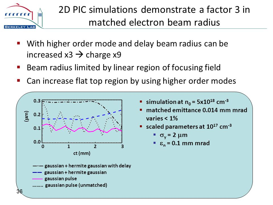 2D PIC simulations demonstrate a factor 3 in matched electron beam radius  With higher order mode and delay beam radius can be increased x3  charge x9  Beam radius limited by linear region of focusing field  Can increase flat top region by using higher order modes 36  simulation at n 0 = 5x10 18 cm -3  matched emittance 0.014 mm mrad varies < 1%  scaled parameters at 10 17 cm -3   y = 2  m   n = 0.1 mm mrad  y (  m) 0.0 0.1 0.2 0.3 1 23 0 ct (mm)