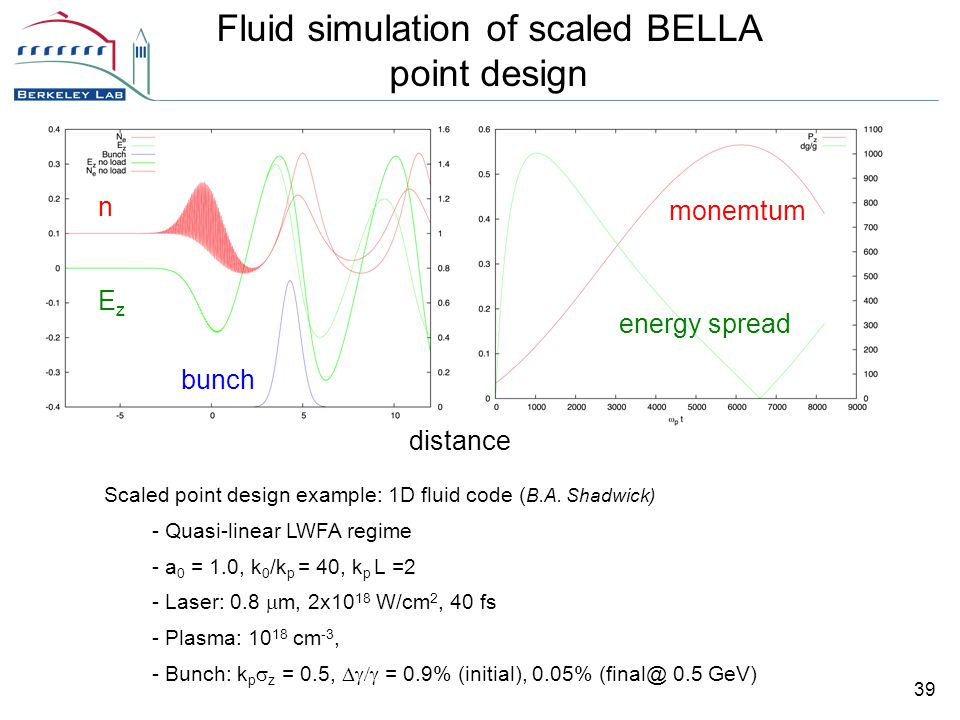 39 distance monemtum Fluid simulation of scaled BELLA point design Scaled point design example: 1D fluid code ( B.A.