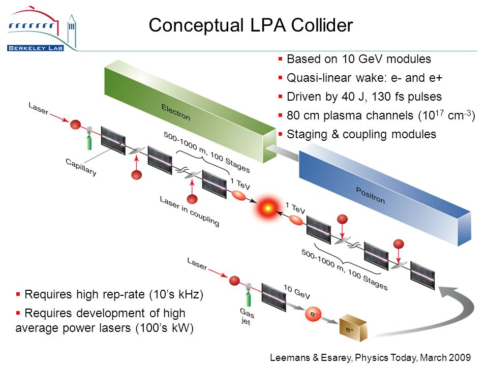 Conceptual LPA Collider Leemans & Esarey, Physics Today, March 2009  Based on 10 GeV modules  Quasi-linear wake: e- and e+  Driven by 40 J, 130 fs pulses  80 cm plasma channels (10 17 cm -3 )  Staging & coupling modules  Requires high rep-rate (10's kHz)  Requires development of high average power lasers (100's kW)