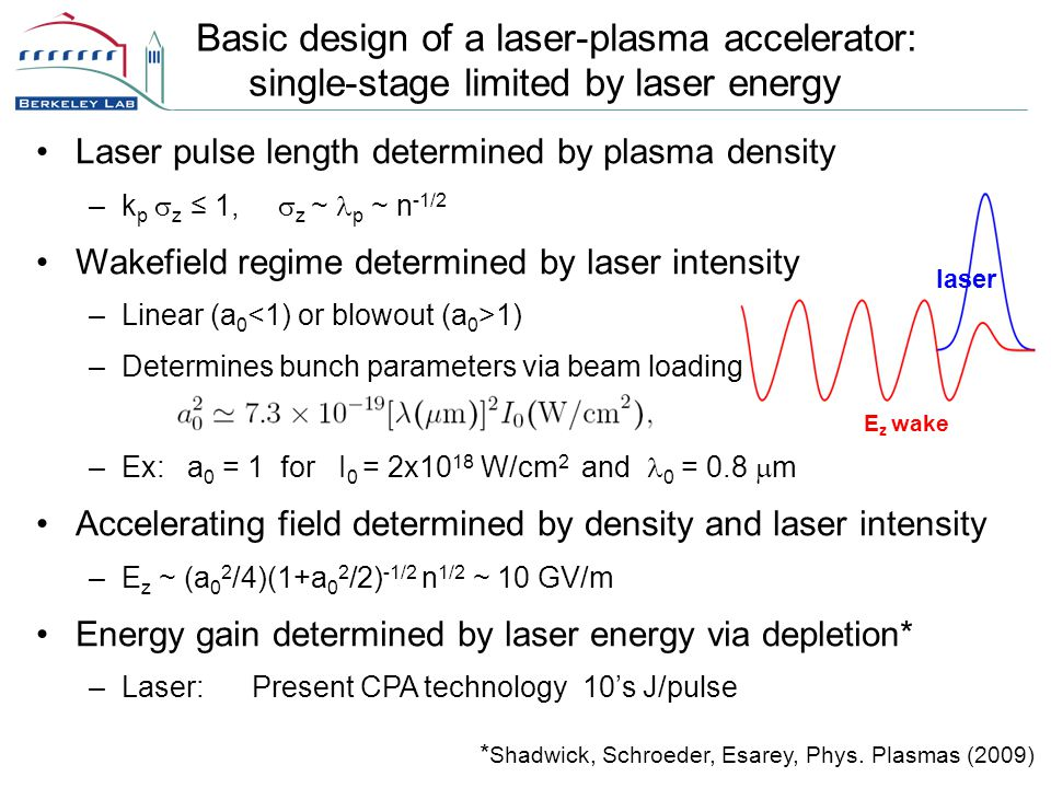 Basic design of a laser-plasma accelerator: single-stage limited by laser energy laser E z wake Laser pulse length determined by plasma density –k p  z ≤ 1,  z ~ p ~ n -1/2 Wakefield regime determined by laser intensity –Linear (a 0 1) –Determines bunch parameters via beam loading –Ex: a 0 = 1 for I 0 = 2x10 18 W/cm 2 and 0 = 0.8  m Accelerating field determined by density and laser intensity –E z ~ (a 0 2 /4)(1+a 0 2 /2) -1/2 n 1/2 ~ 10 GV/m Energy gain determined by laser energy via depletion* –Laser: Present CPA technology 10's J/pulse * Shadwick, Schroeder, Esarey, Phys.