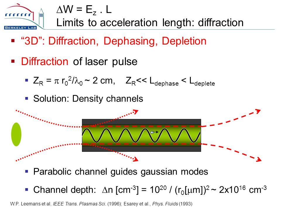  3D : Diffraction, Dephasing, Depletion  Diffraction of laser pulse  Z R =  r 0 2 / 0 ~ 2 cm, Z R << L dephase < L deplete  Solution: Density channels  Parabolic channel guides gaussian modes  Channel depth:  n [cm -3 ] = 10 20 / (r 0 [  m]) 2 ~ 2x10 16 cm -3 W.P.