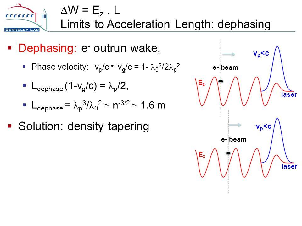  Dephasing: e - outrun wake,  Phase velocity: v p /c ≈ v g /c = 1- 0 2 /2 p 2  L dephase (1-v g /c) = p /2,  L dephase = p 3 / 0 2 ~ n -3/2 ~ 1.6 m  Solution: density tapering  W = E z.