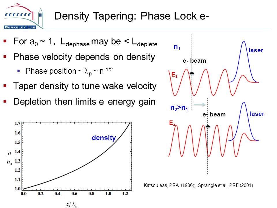  For a 0 ~ 1, L dephase may be < L deplete  Phase velocity depends on density  Phase position ~ p ~ n -1/2  Taper density to tune wake velocity  Depletion then limits e - energy gain Density Tapering: Phase Lock e- Katsouleas, PRA (1986); Sprangle et al, PRE (2001) e- beam laser EzEz EzEz n1n1 n 2 >n 1 density