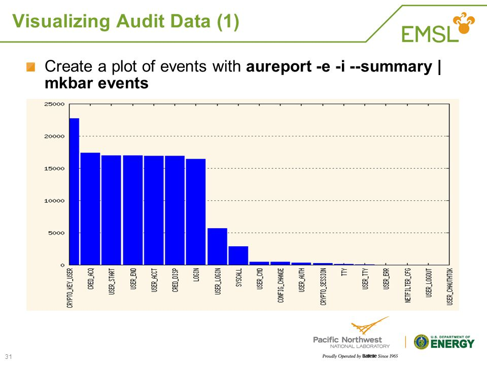 Visualizing Audit Data (1) Create a plot of events with aureport -e -i --summary | mkbar events 31