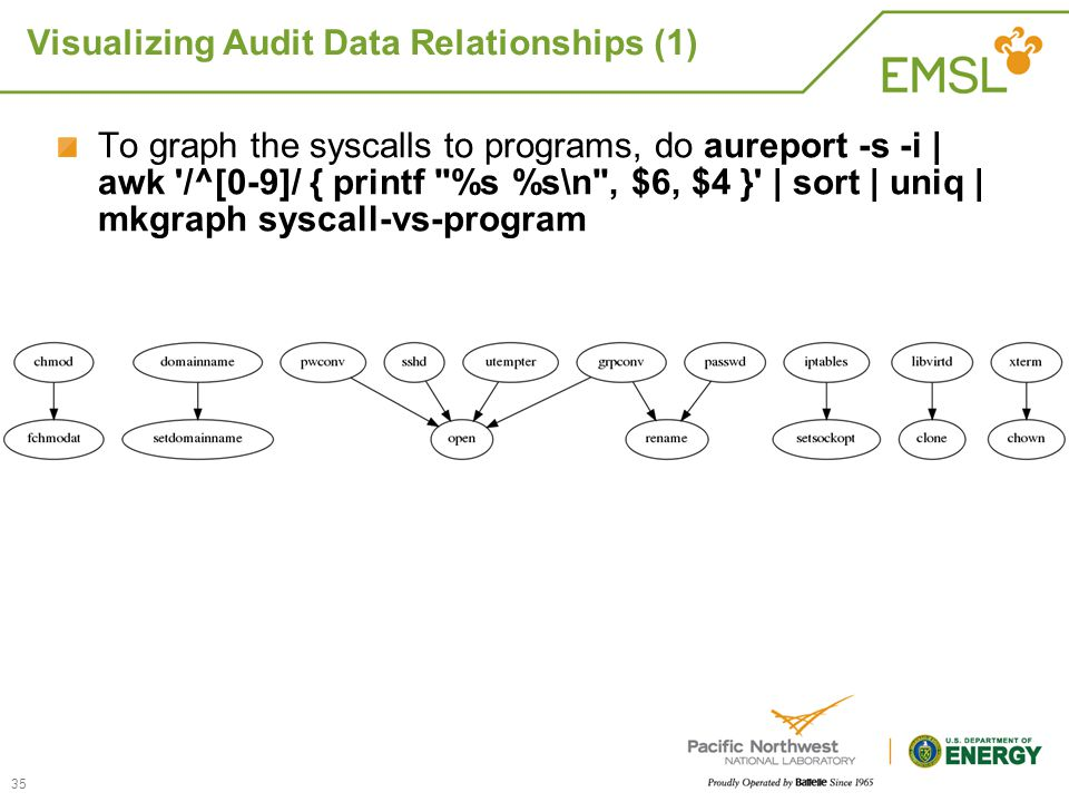 Visualizing Audit Data Relationships (1) 35 To graph the syscalls to programs, do aureport -s -i | awk '/^[0-9]/ { printf