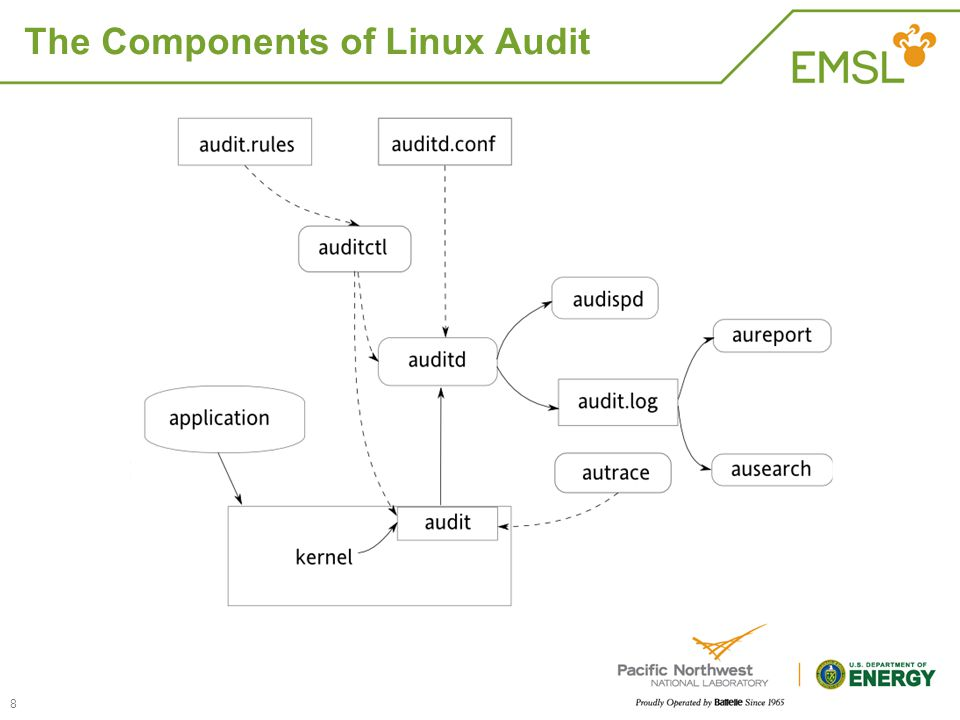 The Components of Linux Audit 8
