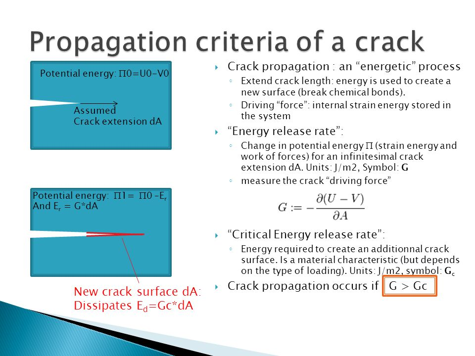 " Crack propagation : an ""energetic"" process ◦ Extend crack length: energy is used to create a new surface (break chemical bonds). ◦ Driving ""force"":"