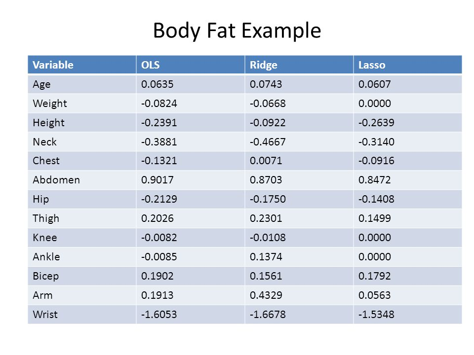 Body Fat Example VariableOLSRidgeLasso Age0.06350.07430.0607 Weight-0.0824-0.06680.0000 Height-0.2391-0.0922-0.2639 Neck-0.3881-0.4667-0.3140 Chest-0.