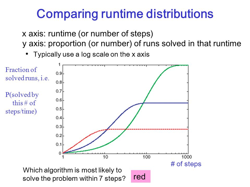 Comparing runtime distributions x axis: runtime (or number of steps) y axis: proportion (or number) of runs solved in that runtime Typically use a log scale on the x axis Fraction of solved runs, i.e.