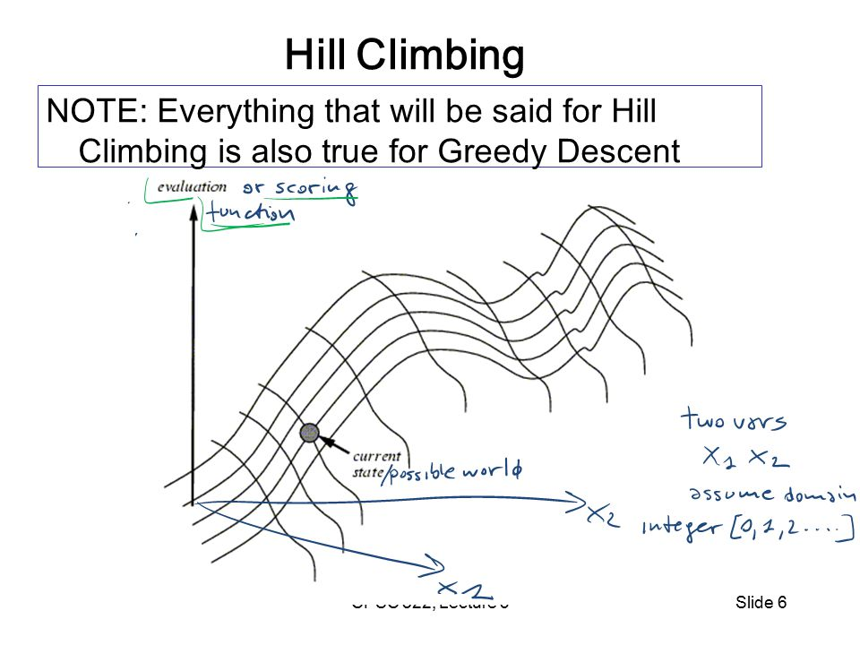 CPSC 322, Lecture 5Slide 7 Problems with Hill Climbing Local Maxima. Plateau - Shoulders (Plateau)