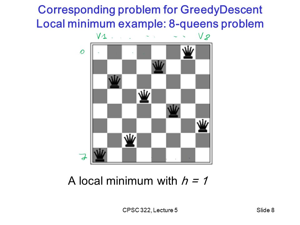 CPSC 322, Lecture 5Slide 8 Corresponding problem for GreedyDescent Local minimum example: 8-queens problem A local minimum with h = 1