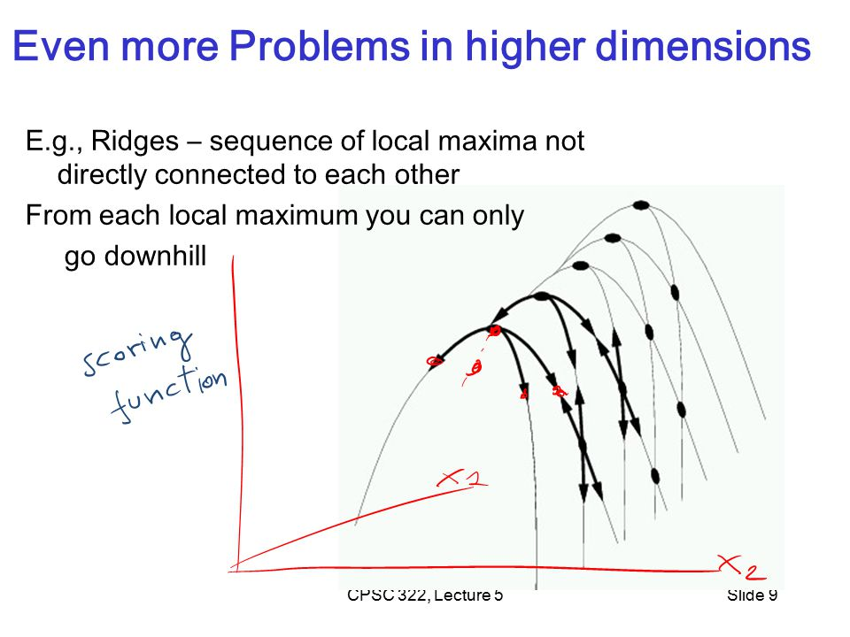 CPSC 322, Lecture 15Slide 10 Lecture Overview Recap Local Search in CSPs Stochastic Local Search (SLS) Comparing SLS algorithms