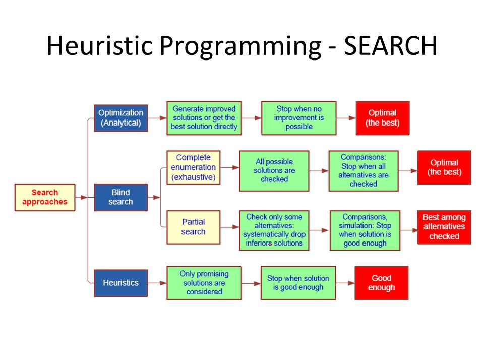 Heuristic Programming - SEARCH