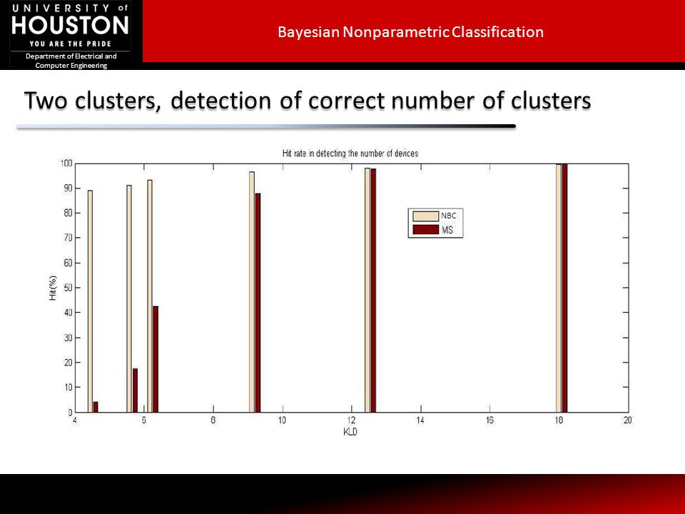 Department of Electrical and Computer Engineering Two clusters, detection of correct number of clusters S NBC Bayesian Nonparametric Classification