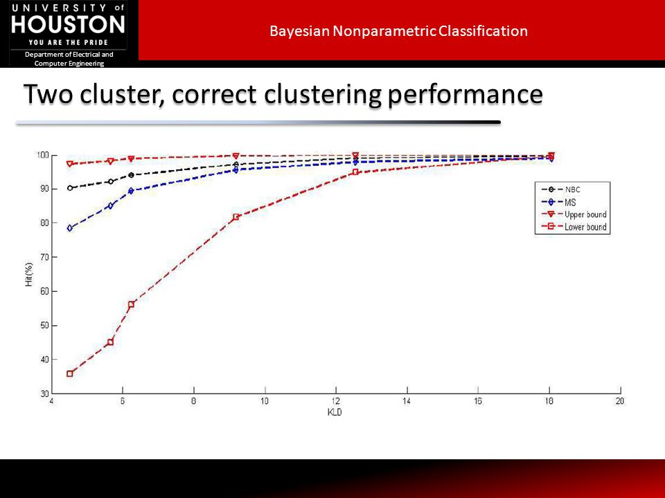 Department of Electrical and Computer Engineering Two cluster, correct clustering performance NBC Bayesian Nonparametric Classification