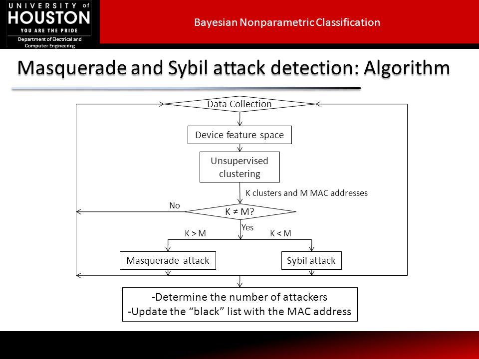 Department of Electrical and Computer Engineering Masquerade and Sybil attack detection: Algorithm Data Collection Device feature space K clusters and M MAC addresses K ≠ M.
