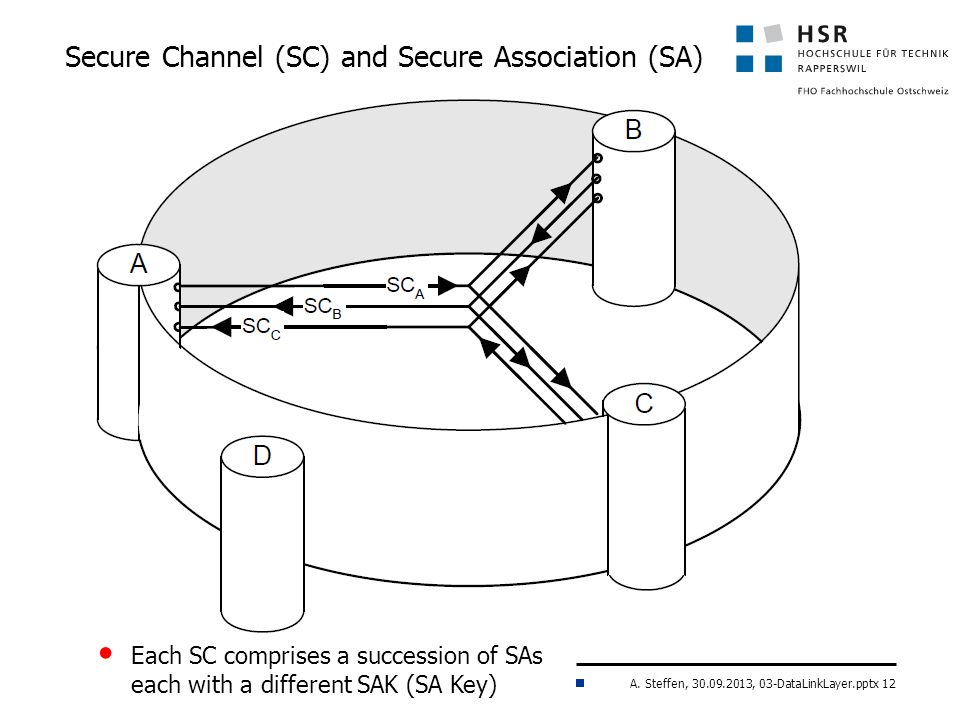 A. Steffen, 30.09.2013, 03-DataLinkLayer.pptx 12 Secure Channel (SC) and Secure Association (SA) Each SC comprises a succession of SAs each with a dif