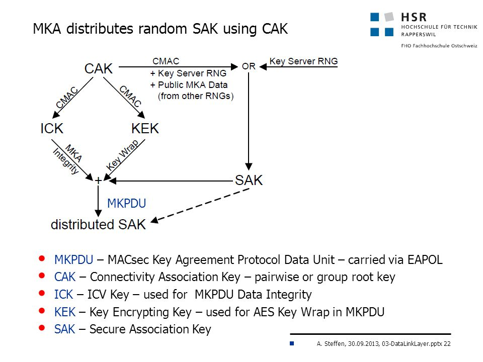A. Steffen, 30.09.2013, 03-DataLinkLayer.pptx 22 MKA distributes random SAK using CAK MKPDU – MACsec Key Agreement Protocol Data Unit – carried via EA