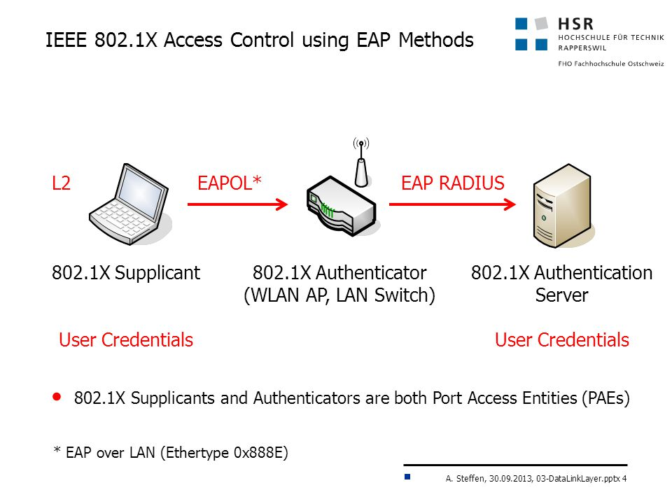 A. Steffen, 30.09.2013, 03-DataLinkLayer.pptx 4 IEEE 802.1X Access Control using EAP Methods 802.1X Supplicant User Credentials 802.1X Authentication
