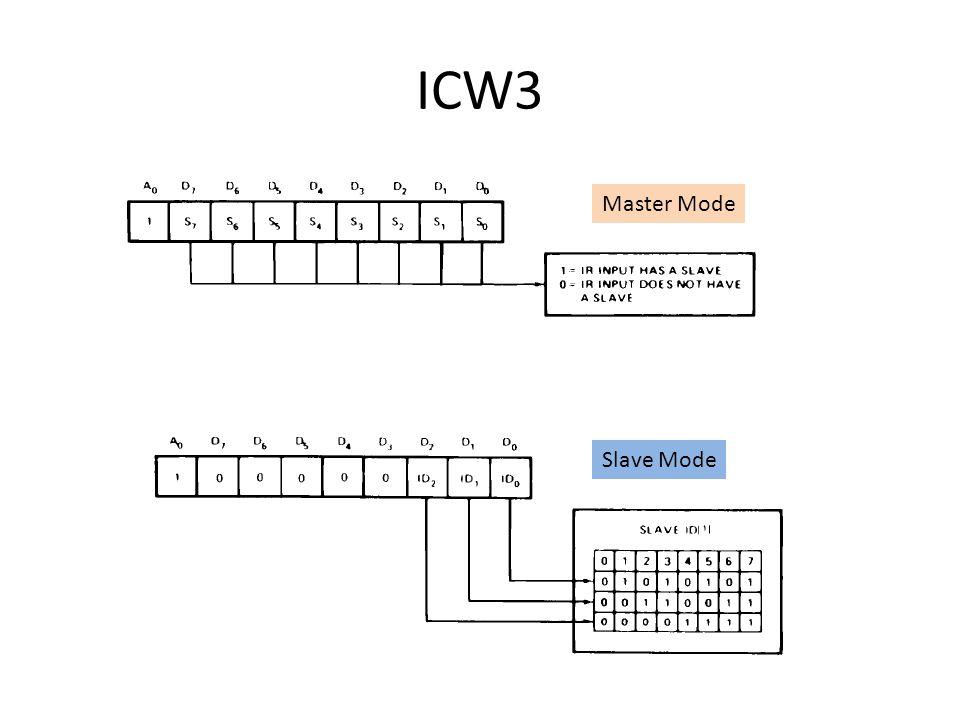 ICW3 Master Mode Slave Mode