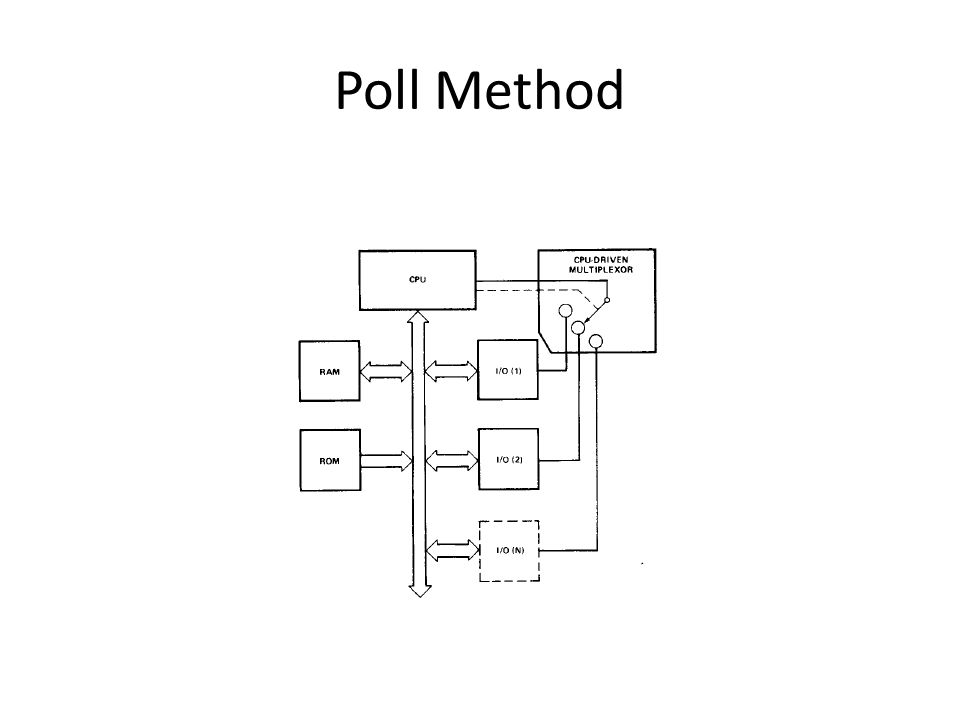 Poll Method