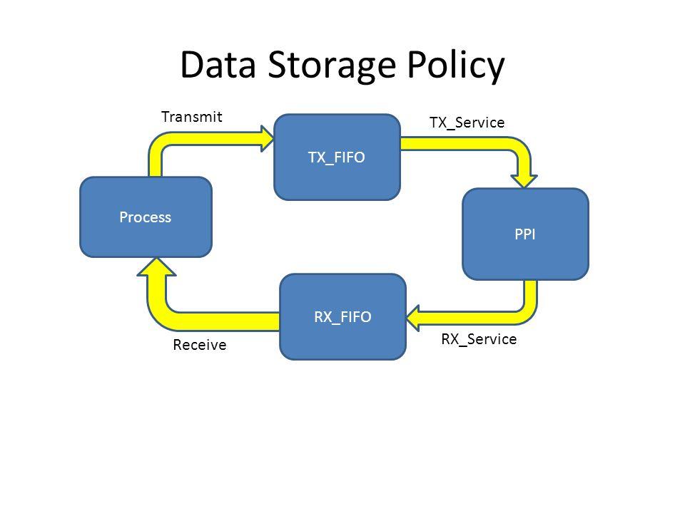 Data Storage Policy Process TX_FIFO PPI RX_FIFO TX_Service RX_Service Transmit Receive