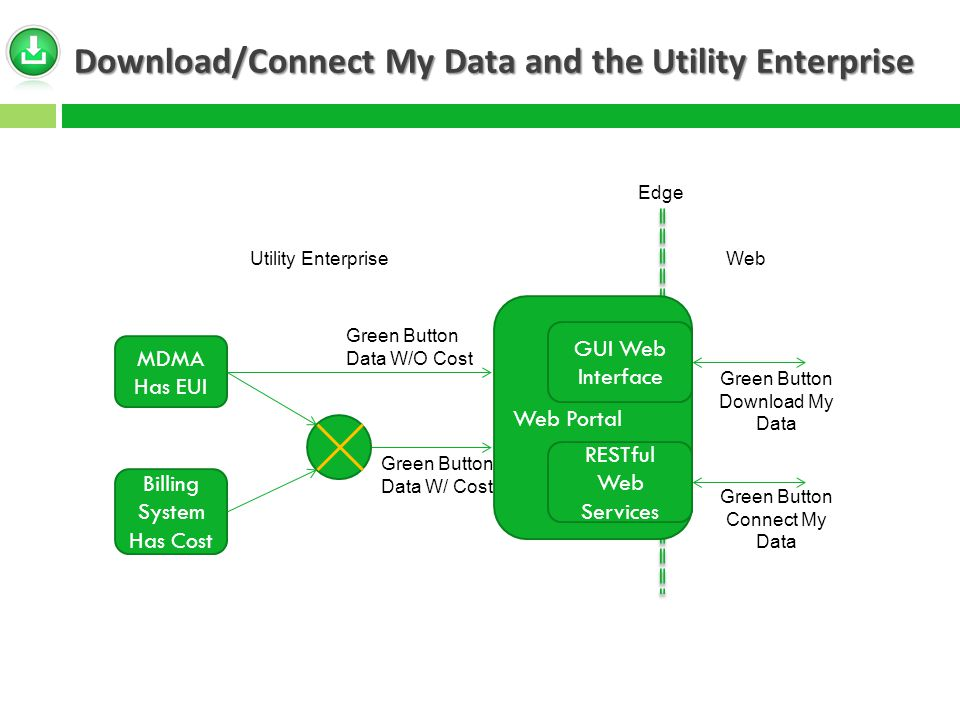 Download/Connect My Data and the Utility Enterprise MDMA Has EUI Billing System Has Cost Web Portal Green Button Data W/O Cost Green Button Data W/ Cost GUI Web Interface RESTful Web Services Utility EnterpriseWeb Green Button Download My Data Green Button Connect My Data Edge