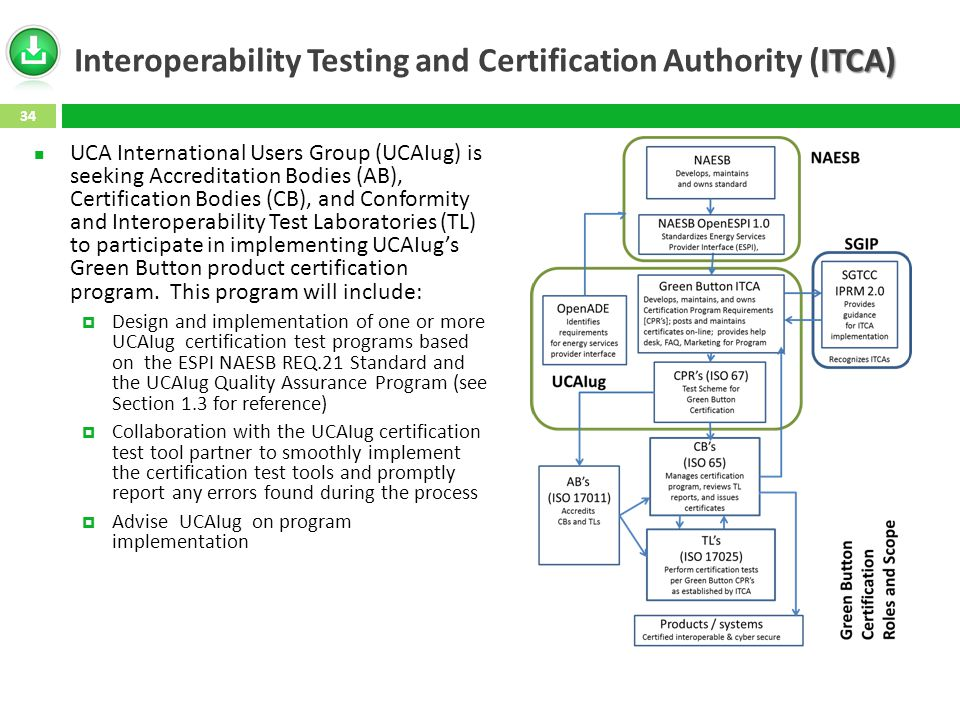 ITCA) Interoperability Testing and Certification Authority (ITCA) UCA International Users Group (UCAIug) is seeking Accreditation Bodies (AB), Certification Bodies (CB), and Conformity and Interoperability Test Laboratories (TL) to participate in implementing UCAIug's Green Button product certification program.