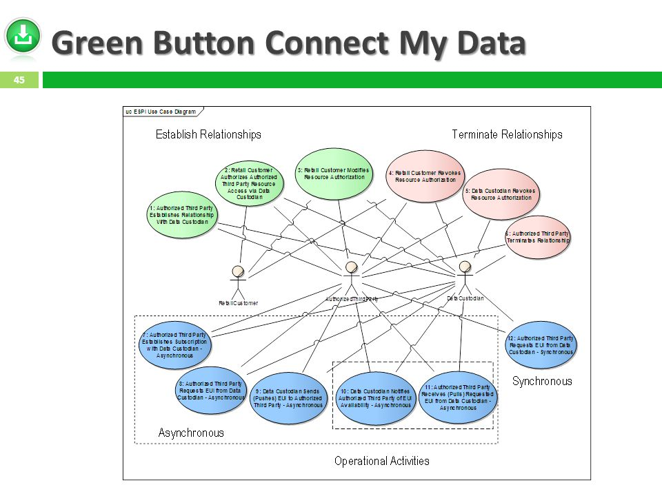 Green Button Connect My Data 45