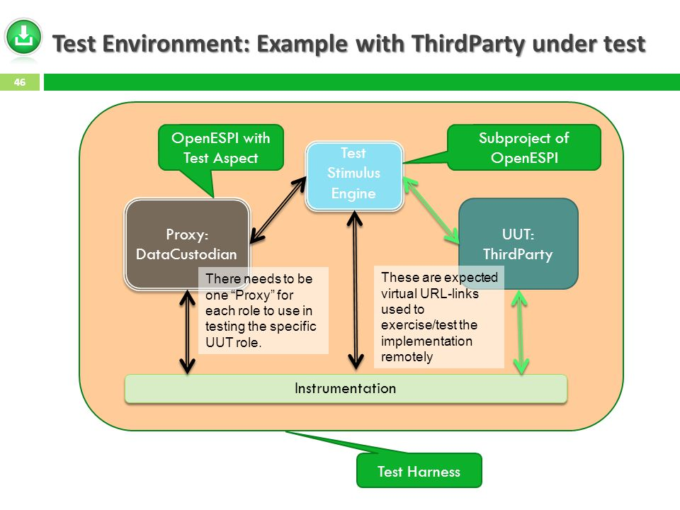 Test Environment: Example with ThirdParty under test 46 UUT: ThirdParty Proxy: DataCustodian Proxy: DataCustodian Test Stimulus Engine Instrumentation OpenESPI with Test Aspect Subproject of OpenESPI Test Harness These are expected virtual URL-links used to exercise/test the implementation remotely There needs to be one Proxy for each role to use in testing the specific UUT role.