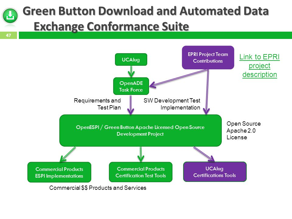 Green Button Download and Automated Data Exchange Conformance Suite UCAIug EPRI Project Team Contributions OpenESPI / Green Button Apache Licensed Open Source Development Project OpenADE Task Force Requirements and Test Plan SW Development Test Implementation Commercial Products ESPI Implementations Commercial Products Certification Test Tools UCAIug Certifications Tools Commercial $$ Products and Services Open Source Apache 2.0 License Link to EPRI project description 47