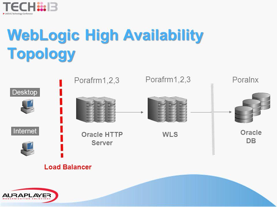 WebLogic High Availability Topology WLS Oracle DB Oracle HTTP Server Load Balancer Internet Desktop Porafrm1,2,3 Poralnx