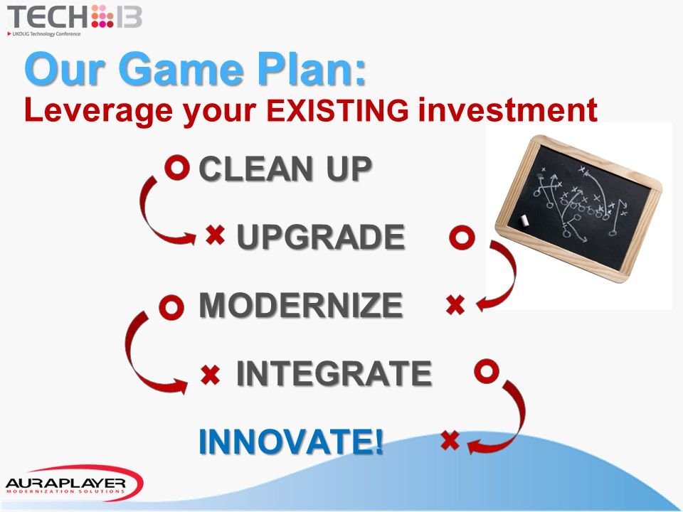 CLEAN UP UPGRADE UPGRADEMODERNIZE INTEGRATE INTEGRATEINNOVATE! Our Game Plan: Our Game Plan: Leverage your EXISTING investment