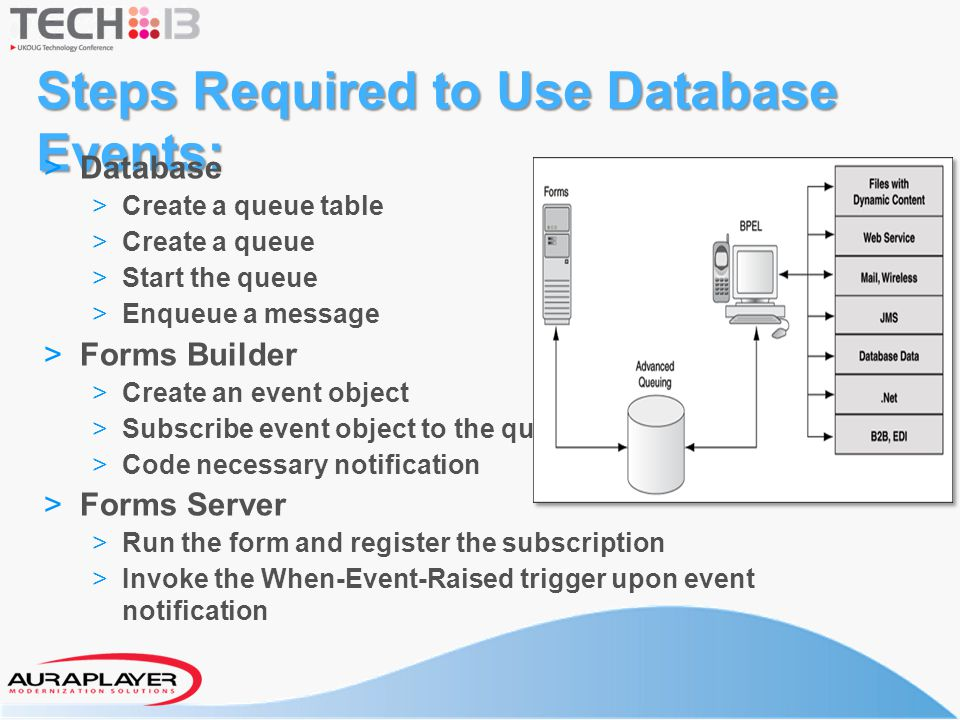 Steps Required to Use Database Events: > Database > Create a queue table > Create a queue > Start the queue > Enqueue a message > Forms Builder > Crea