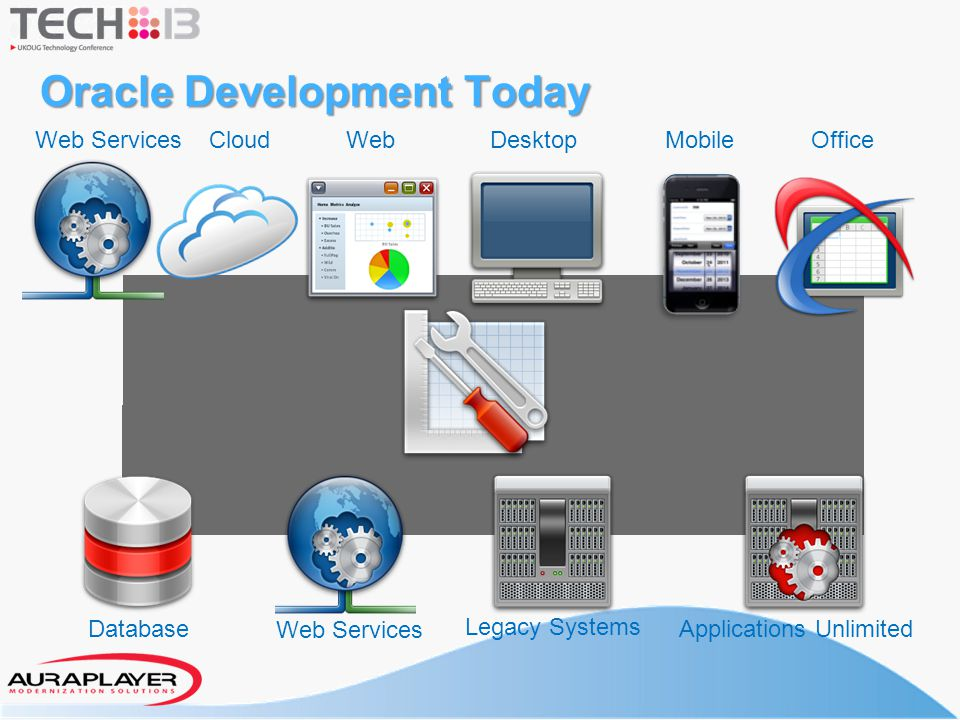 WebDesktopMobileOffice Database Web Services Legacy Systems Applications Unlimited Oracle Development Today Web ServicesCloud