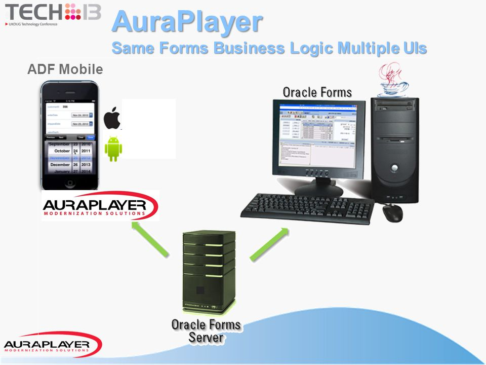 AuraPlayer Same Forms Business Logic Multiple UIs ADF Mobile