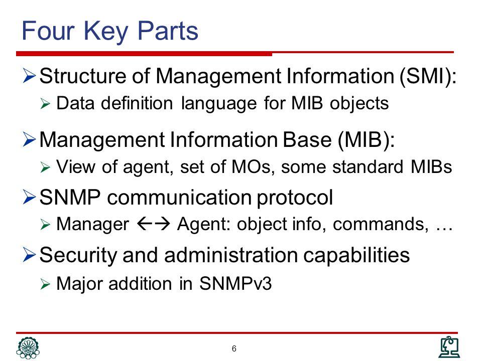 Application-Wide SMI Types 37 02 31 IpAddress ::= [APPLICATION 0] IMPLICIT OCTET STRING (SIZE (4)) Counter ::= [APPLICATION 1] IMPLICIT INTEGER (0..4294967295) Gauge ::= [APPLICATION 2] IMPLICIT INTEGER (0..4294967295) TimeTicks ::= [APPLICATION 3] IMPLICIT INTEGER (0..4294967295) Opaque ::= [APPLICATION 4] IMPLICIT OCTET STRING 160.85.128.1 02 31 [ms]0 0 10 1 20 2 A0 55 80 01