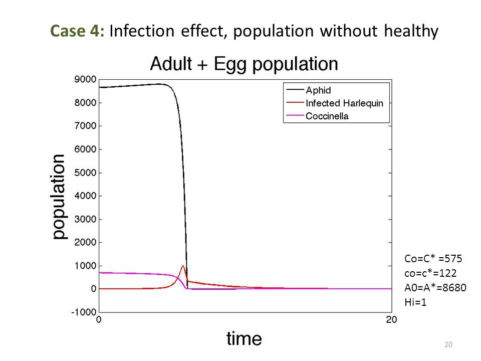 Case 4: Infection effect, population without healthy Co=C* =575 co=c*=122 A0=A*=8680 Hi=1 20