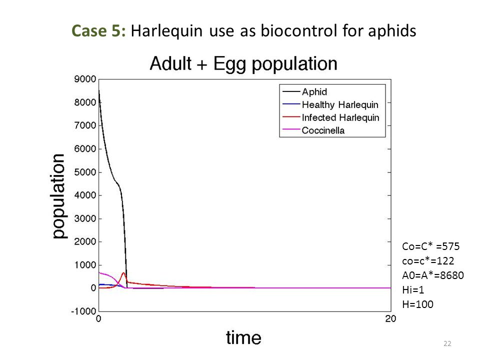 Case 5: Harlequin use as biocontrol for aphids Co=C* =575 co=c*=122 A0=A*=8680 Hi=1 H=100 22