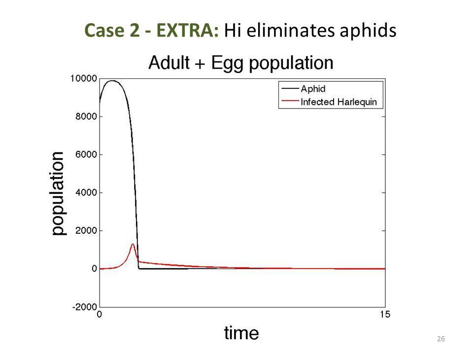 Case 2 - EXTRA: Hi eliminates aphids 26