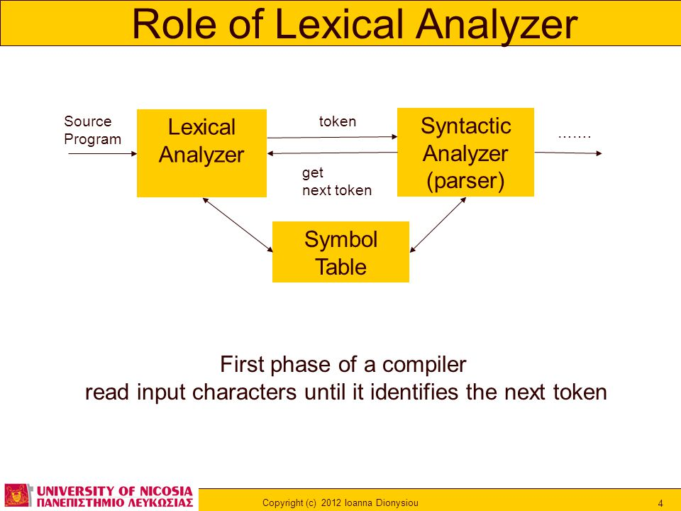 Copyright (c) 2012 Ioanna Dionysiou 4 Role of Lexical Analyzer Lexical Analyzer Syntactic Analyzer (parser) token …….