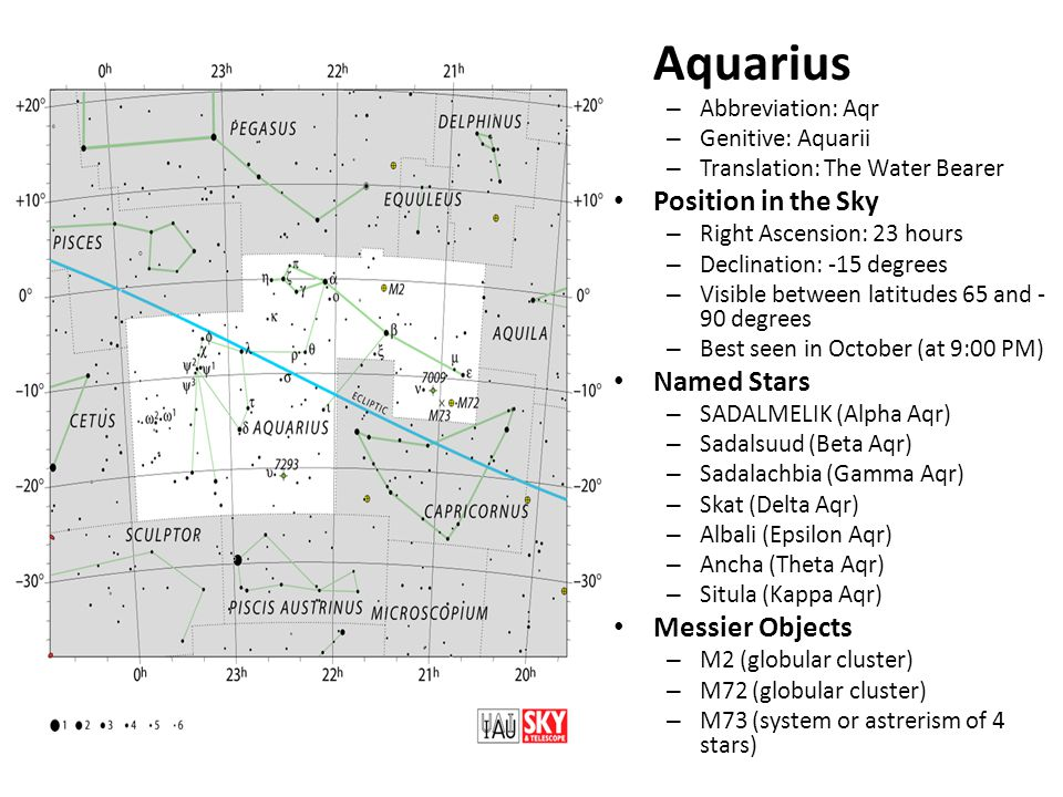 Aquarius – Abbreviation: Aqr – Genitive: Aquarii – Translation: The Water Bearer Position in the Sky – Right Ascension: 23 hours – Declination: -15 degrees – Visible between latitudes 65 and - 90 degrees – Best seen in October (at 9:00 PM) Named Stars – SADALMELIK (Alpha Aqr) – Sadalsuud (Beta Aqr) – Sadalachbia (Gamma Aqr) – Skat (Delta Aqr) – Albali (Epsilon Aqr) – Ancha (Theta Aqr) – Situla (Kappa Aqr) Messier Objects – M2 (globular cluster) – M72 (globular cluster) – M73 (system or astrerism of 4 stars)