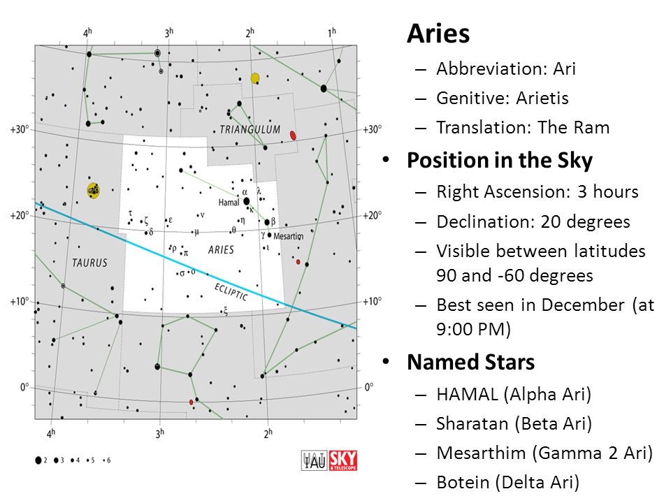 Aries – Abbreviation: Ari – Genitive: Arietis – Translation: The Ram Position in the Sky – Right Ascension: 3 hours – Declination: 20 degrees – Visible between latitudes 90 and -60 degrees – Best seen in December (at 9:00 PM) Named Stars – HAMAL (Alpha Ari) – Sharatan (Beta Ari) – Mesarthim (Gamma 2 Ari) – Botein (Delta Ari)