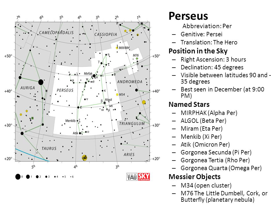 Perseus Abbreviation: Per – Genitive: Persei – Translation: The Hero Position in the Sky – Right Ascension: 3 hours – Declination: 45 degrees – Visible between latitudes 90 and - 35 degrees – Best seen in December (at 9:00 PM) Named Stars – MIRPHAK (Alpha Per) – ALGOL (Beta Per) – Miram (Eta Per) – Menkib (Xi Per) – Atik (Omicron Per) – Gorgonea Secunda (Pi Per) – Gorgonea Tertia (Rho Per) – Gorgonea Quarta (Omega Per) Messier Objects – M34 (open cluster) – M76 The Little Dumbell, Cork, or Butterfly (planetary nebula)
