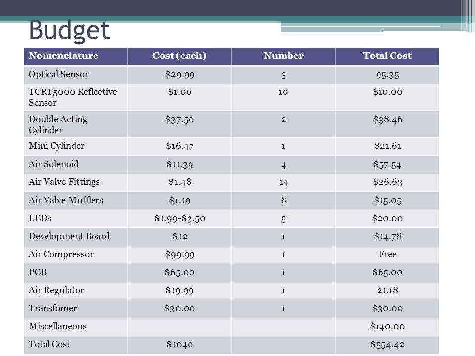 Budget NomenclatureCost (each)NumberTotal Cost Optical Sensor$29.99395.35 TCRT5000 Reflective Sensor $1.0010$10.00 Double Acting Cylinder $37.502$38.4